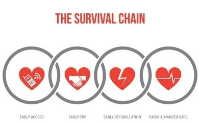 image of the CPR and AED - The survival chain (cpr) diagram.  Early Access, Early CPR, Early Defibrillation,  Early Advanced Care